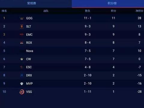 斗鱼独播KRKPL:EMC力压NOVA排名第三,成大黑马