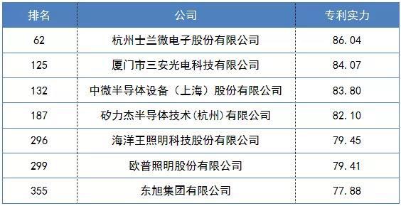 士兰微:芯片设计研发队伍已超350人,研发费用连续6年增长