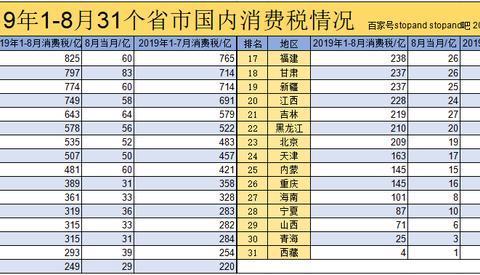 """前8月各省消费税征收情况公布,""""奢侈品""""大省云南贵州亮眼"""