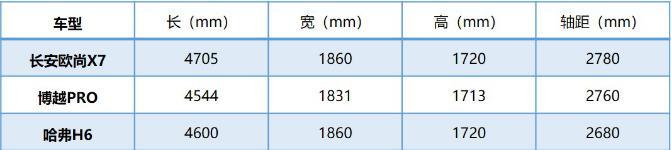 10天获1600台订单,空间绝对够大,欧尚X7挑衅哈弗H6?