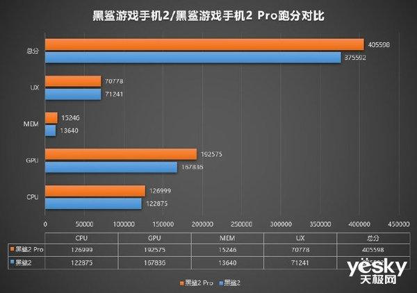 黑鲨手机2 Pro安兔兔跑分曝光 分数超40万排名安卓第一