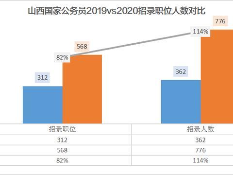 2020国考山西职位年环比上升82%,本科学历占比约97%