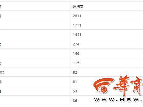 2019年西安快递外卖行业交通违法排名前十企业