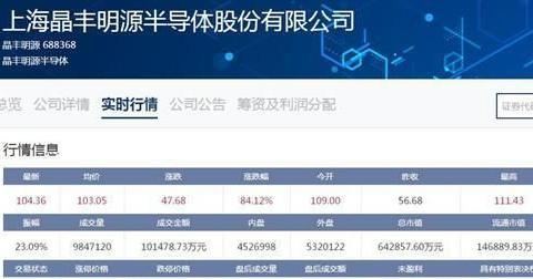科创板 晶丰明源上市首日报收104.36元 成交额超过10亿元
