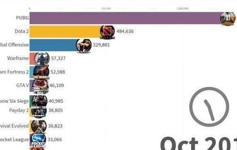 Steam平台近7年来最受欢迎游戏盘点《Dota2》长期霸榜