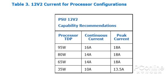 开倒车?CPU越来越耗电,我没听错吧?