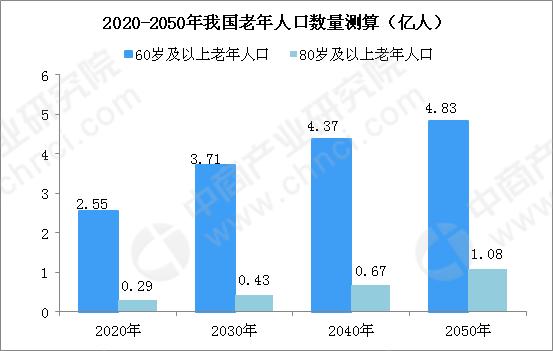 人口老龄化加剧  2023年中国白内障治疗市场规模将达262亿