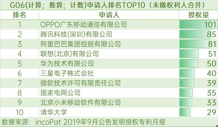 2019年9月发明授权专利榜出炉 OPPO位居榜首
