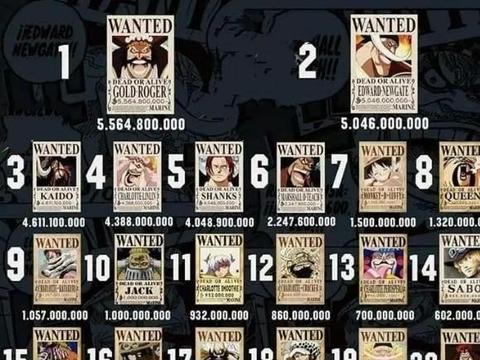 《海贼王》悬赏金前二十名榜单公布!悬赏金和战斗力设定崩盘