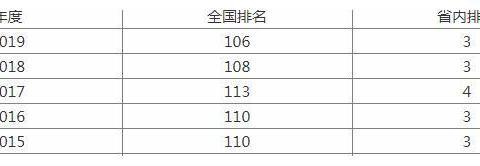 这所211是辽宁省双一流建设序列中唯一省属高校,实力强劲