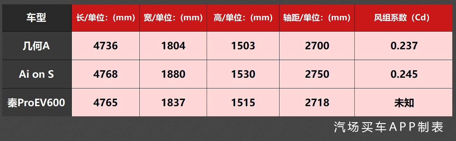 从动力、续航和配置看几何A、比亚迪Pro EV600和Aion S谁更强