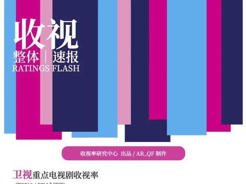 电视剧收视率前十:湖南卫视占六个,马丽、闫妮、姚晨、海清上榜