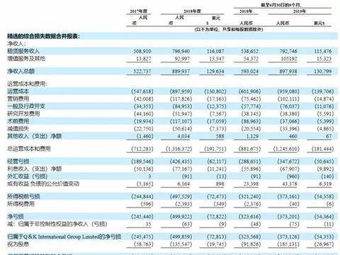 青客公寓IPO:携20亿亏损上市,爆雷潮下上演IPO生死时速