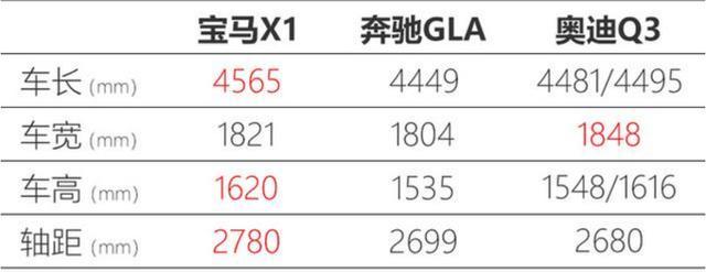 宝马X1中期改款之后,跟奔驰GLA和奥迪Q3比怎么选?
