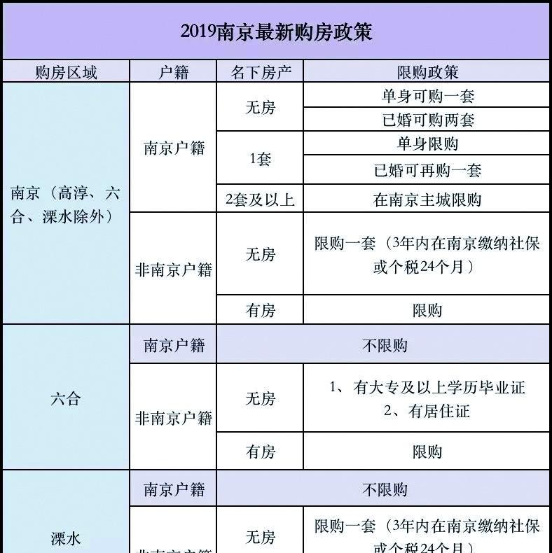 南京六合放松住房限购,外地人不再需要社保或个税证明