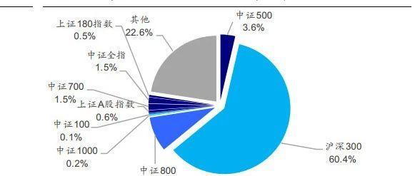 """""""海量""""专题(143)——偏股类公募基金的隐含基准探究"""