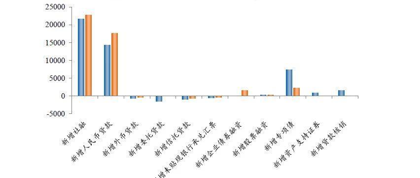 任泽平谈9月金融数据:重要的是结构 流动性分层严重