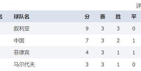 反超中国!世预赛叙利亚4-0关岛,位居A组榜首