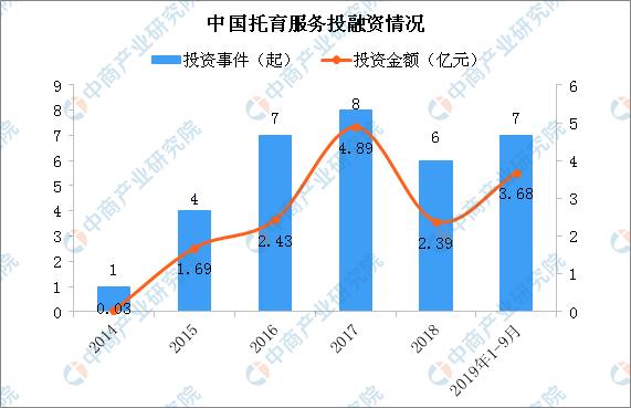 托育机构管理规范出台 中国托育市场规模及投融资分析