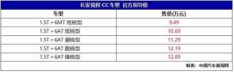 长安锐程CC正式上市 售价9.49-12.89万元