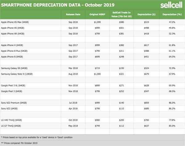 SellCell:索尼XZ2成为去年贬值率最高的旗舰智能机