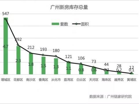 总货值5185亿!广州新房库存14.9万套 购房年轻化