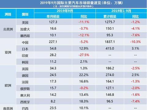 全球汽车市场2019年9月销量速览:北美洲全降,英国超德国