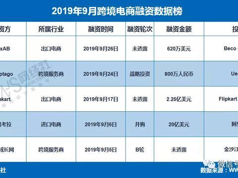 【榜单】《2019年9月中国跨境电商融资数据榜》:5家获超150亿元