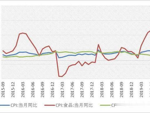 CPI上3,猪价推升,货币定向调节优先