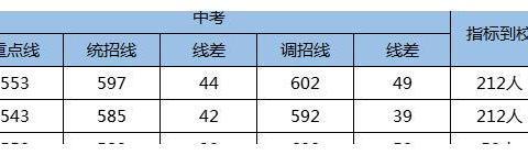 中考录取线590以上,高考重本率都超过80%,这5所学校不看一下吗