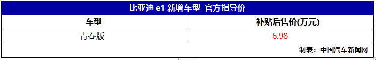 续航达305公里,比亚迪e1青春版正式上市,补贴后售价6.98万