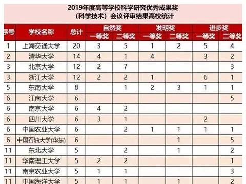 教育部三大奖结果公布,上海交通大学凭实力位居全国高校首位