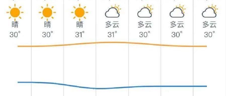 """降温太""""南""""了!惠州气温重回30℃+"""