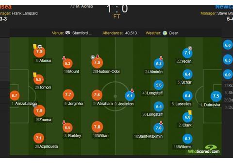 切尔西vs纽卡斯尔评分:祖马、阿隆索以及奥多伊分获最高分