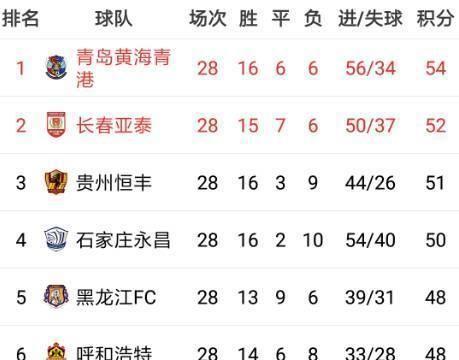 中甲冲超球队剩余2轮赛程:黄海有望下轮提前升超