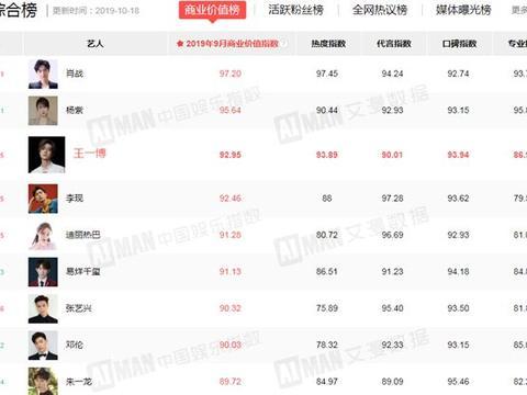 最新艺人商业价值榜:迪丽热巴跃居第五,杨紫第二
