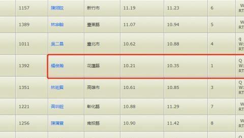 10秒35!杨俊瀚夺得中国台湾运动会百米预赛第一 赛季最佳10秒21