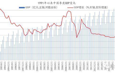 28年最低增速,中国经济现在到底是什么状态?