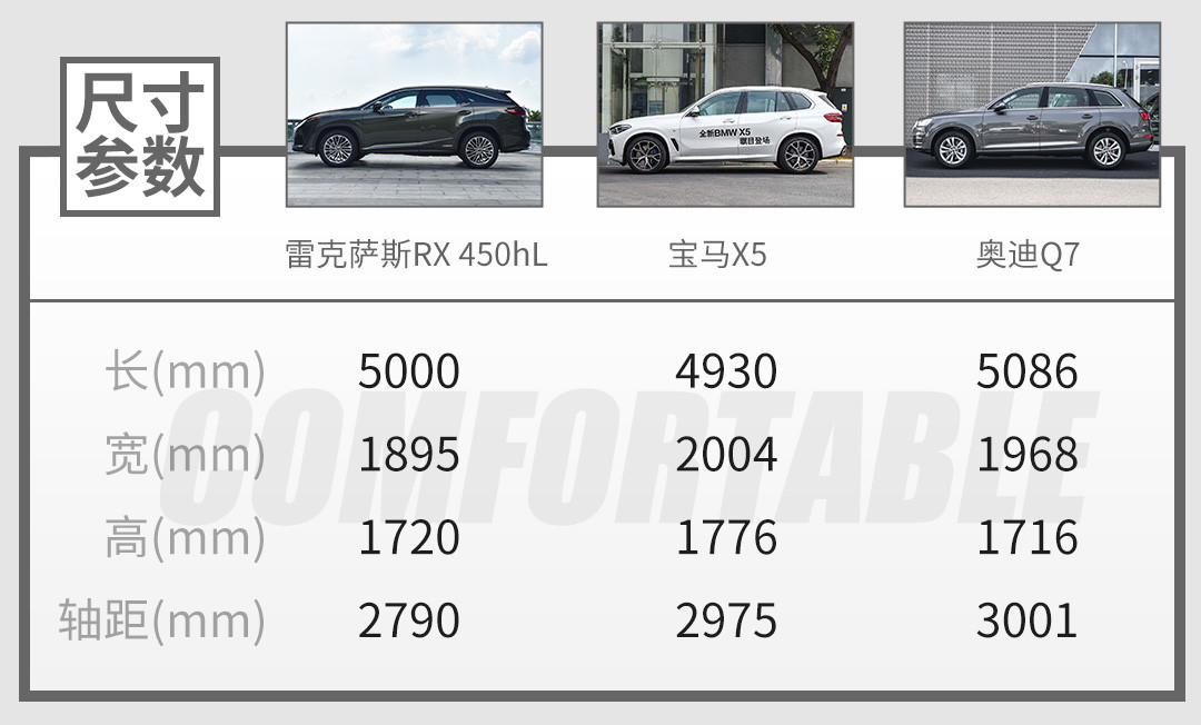5米长,火到加价的5座SUV出7座版!实测表现有点迷…