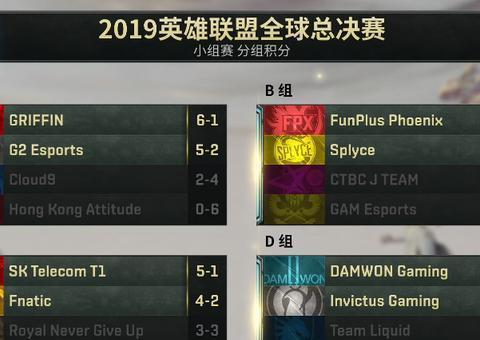 S9八强淘汰赛对阵揭晓:FPX遇FNC,IG将战GRF