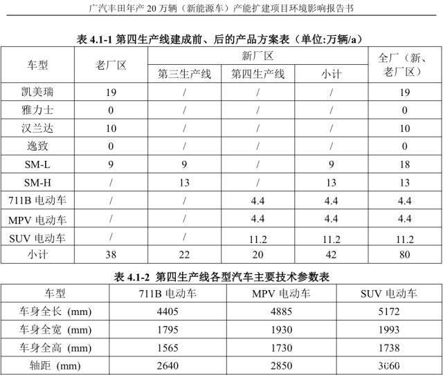 包含C-HR EV在内/生产三款电动车 广汽丰田第四工厂规划曝光