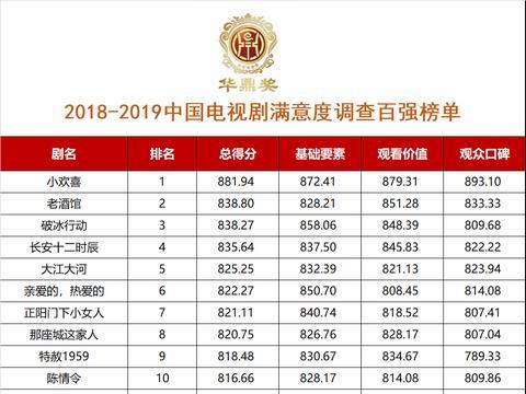 """第26届华鼎奖百强电视剧排名曝光,""""小欢喜""""占据榜首"""