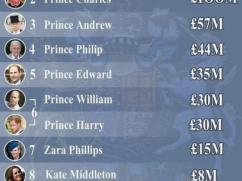 英国王室财富榜:女王最有钱,尤金妮公主身家恐不敌中国大妈