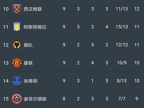英超最新积分榜:利物浦1-1曼联开局8连胜被终结,仍领先曼城6分