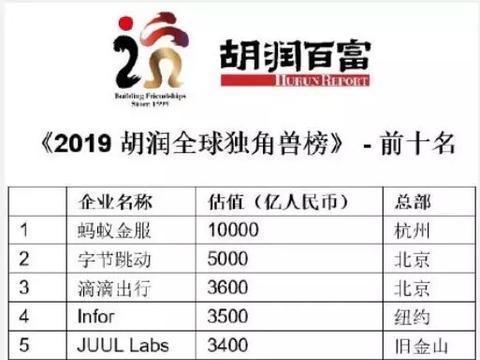中国独角兽企业首次超过美国,蚂蚁金服估值排第一