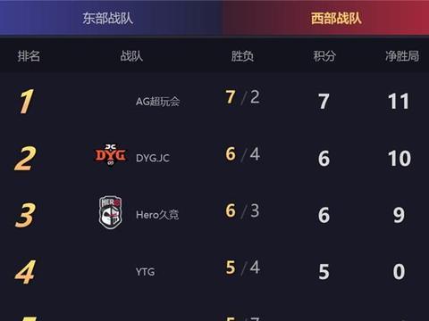 eStarPro3:0击败AG超玩会 赛后被称伪强队 梦泪上场也无能为力