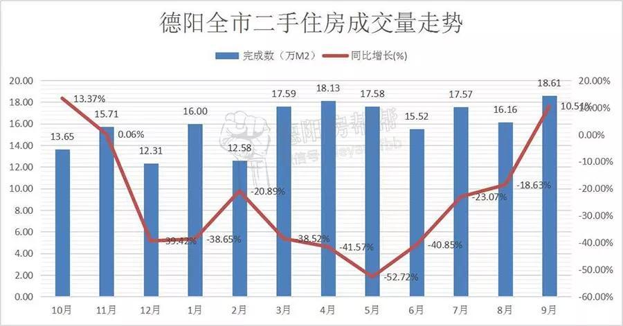 德阳全市9月数据:均价5715元/㎡,再破年度新高