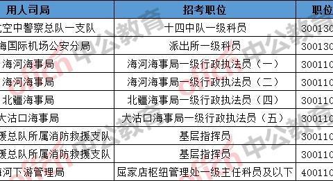 """2020国考报名,天津海事局""""预冷""""?面临无人报考!"""