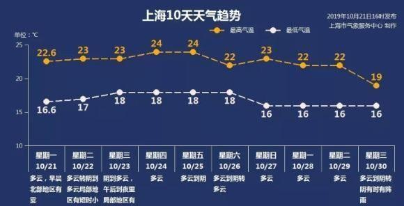 """羽绒衣、短袖齐飞!上海一天""""过两季""""昼夜温差13℃"""