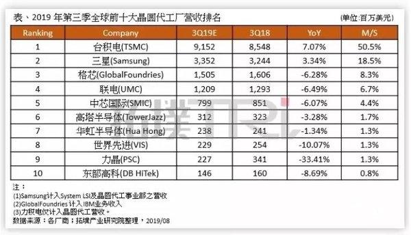 全球十大晶圆代工厂最新营收排名:台积电第一,三星第二